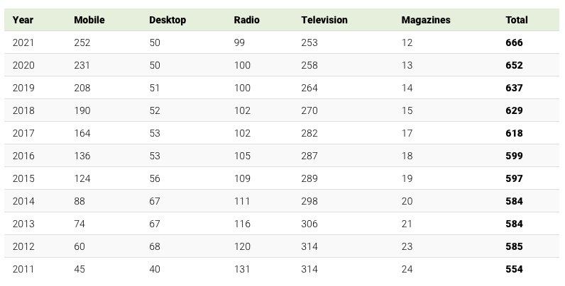 Tilasto mediakulutuksen kasvusta